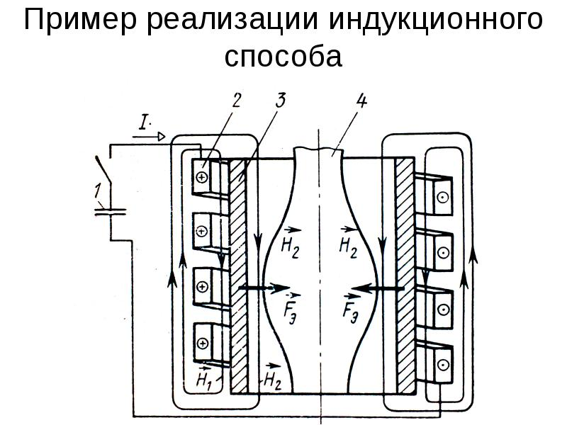 Пример реализации индукционного способа