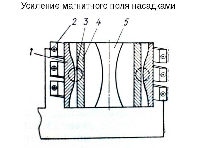 Усиление магнитного поля насадками