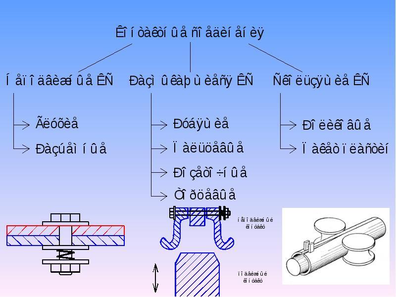 Электрические контакты и условия работы, слайд 20