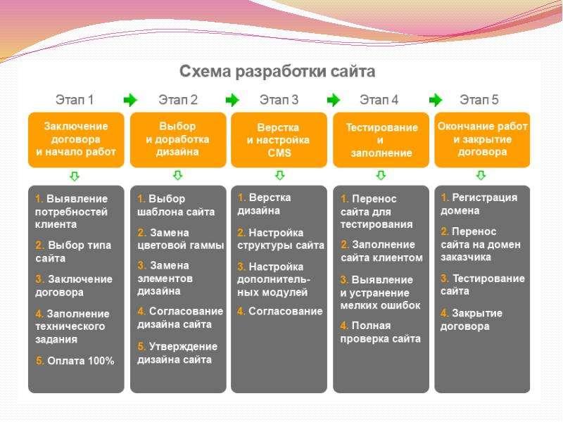 Подготовка создания сайта продвижение сайта по статьям