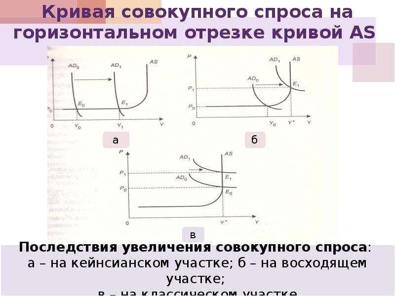 Кривая совокупного спроса на горизонтальном отрезке кривой AS