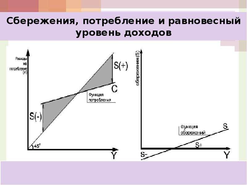 Кейнсианская модель макроэкономического равновесия: анализ потребления, сбережений и инвестиций, слайд 26