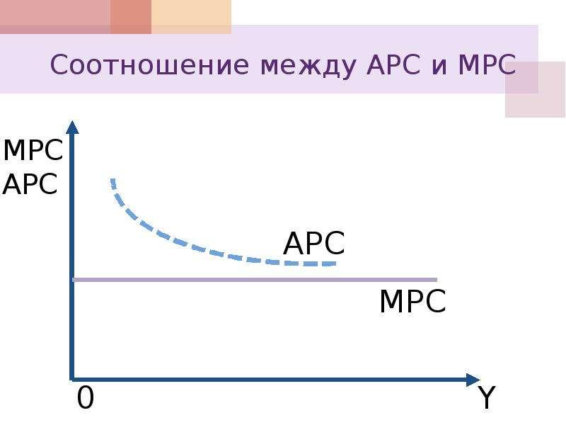 Соотношение между АРС и МРС
