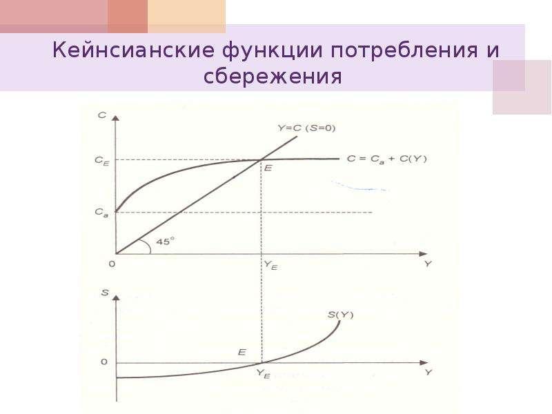 Кейнсианские функции потребления и сбережения