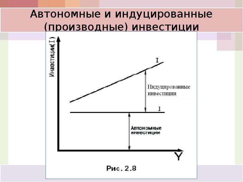 Кейнсианская модель макроэкономического равновесия: анализ потребления, сбережений и инвестиций, слайд 58