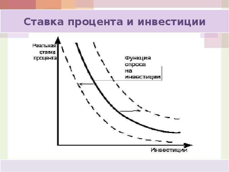 Кейнсианская модель макроэкономического равновесия: анализ потребления, сбережений и инвестиций, слайд 60