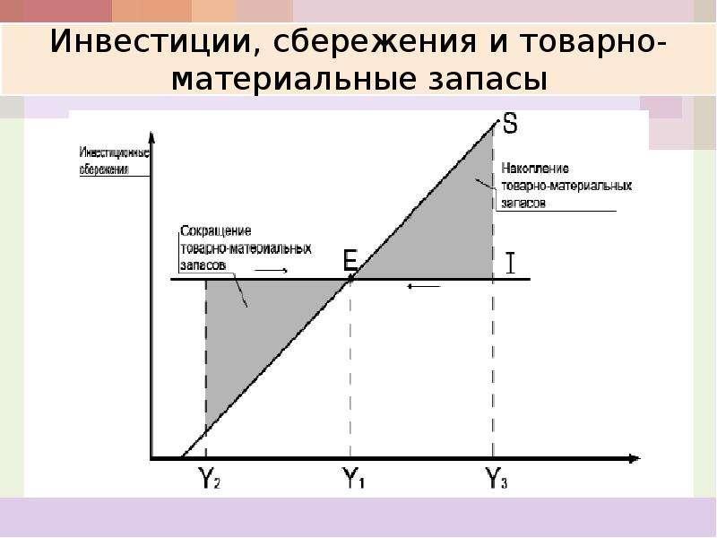 Кейнсианская модель макроэкономического равновесия: анализ потребления, сбережений и инвестиций, слайд 64