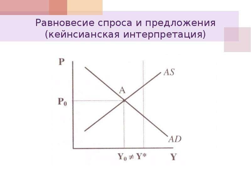 Равновесие спроса и предложения (кейнсианская интерпретация)
