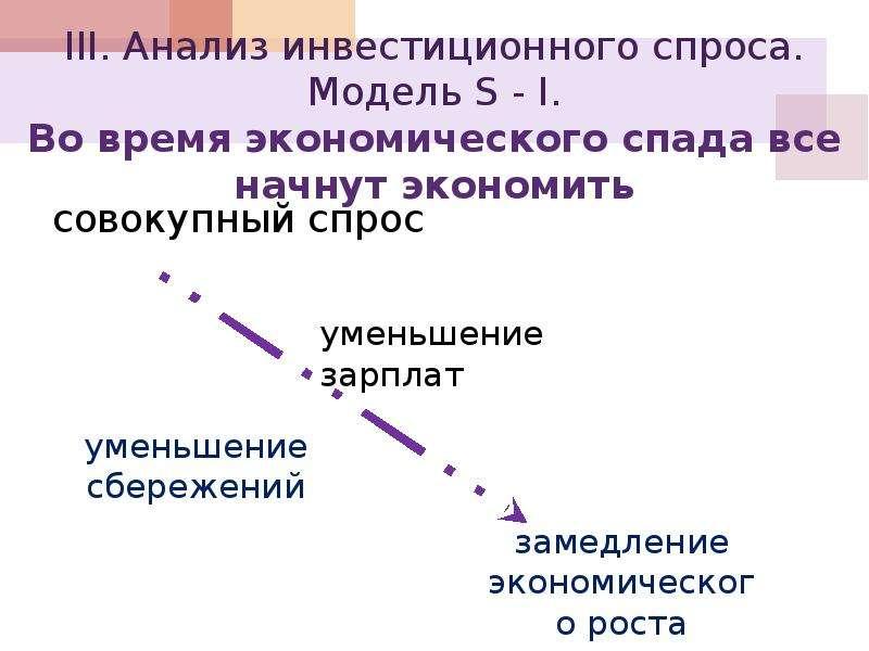 III. Анализ инвестиционного спроса. Модель S - I. Во время экономического спада все начнут экономить