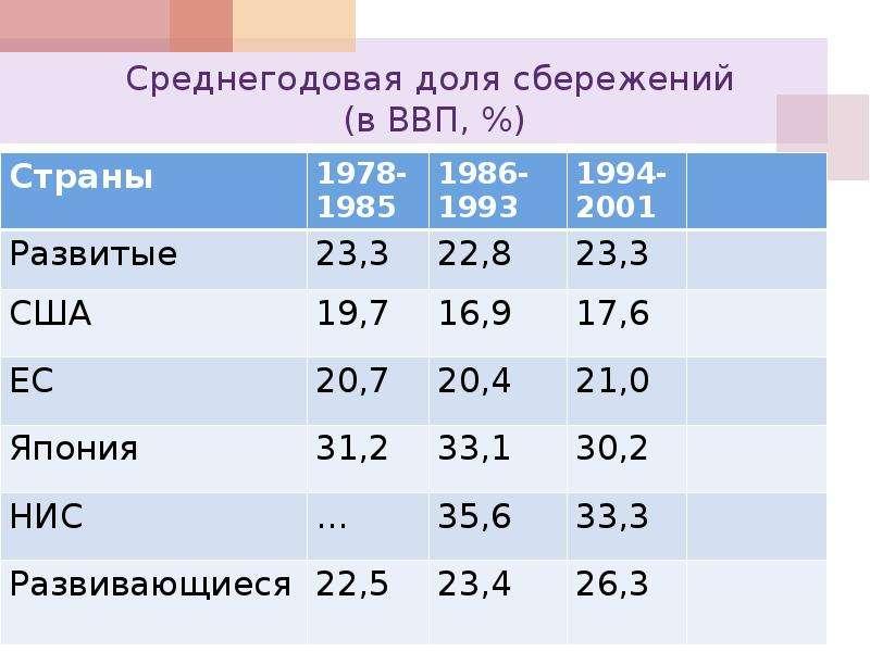 Среднегодовая доля сбережений (в ВВП, %)