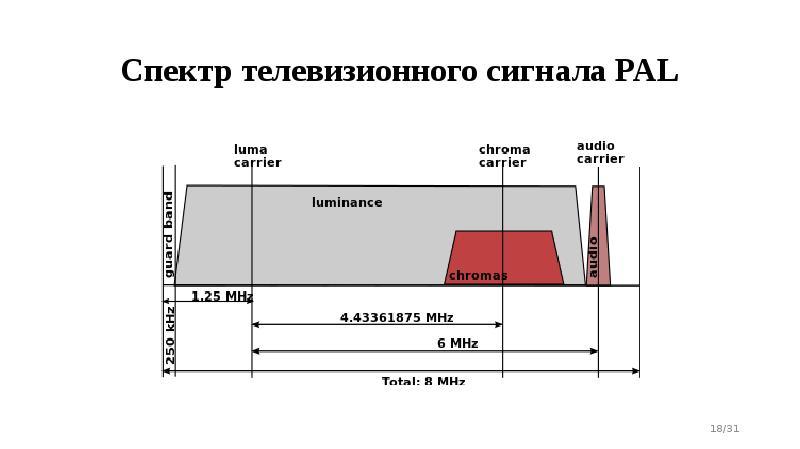 Спектр телевизионного сигнала PAL