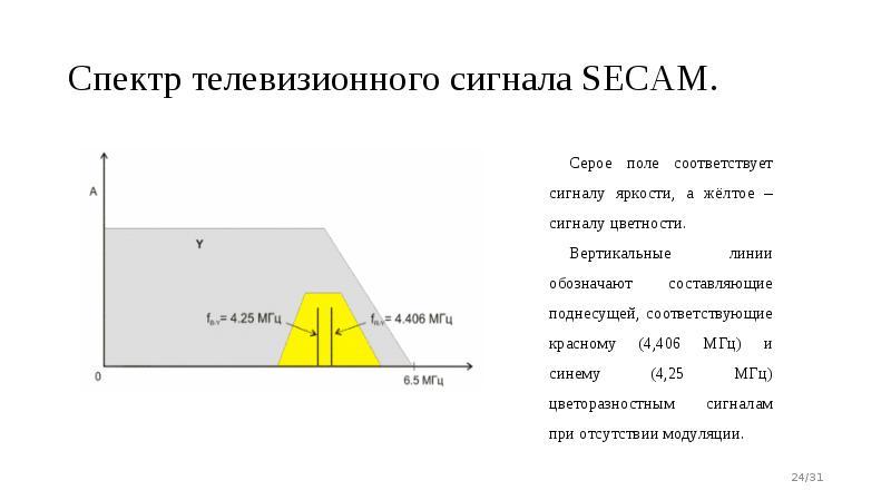 Спектр телевизионного сигнала SECAM.