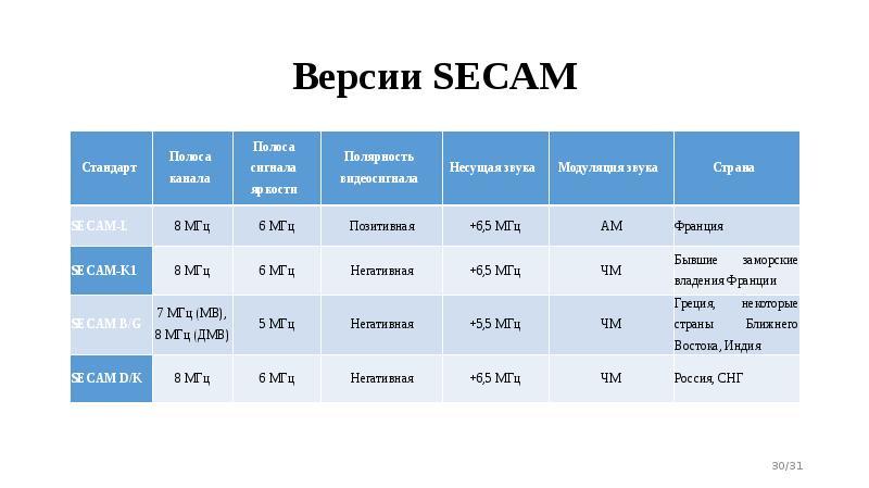 Версии SECAM