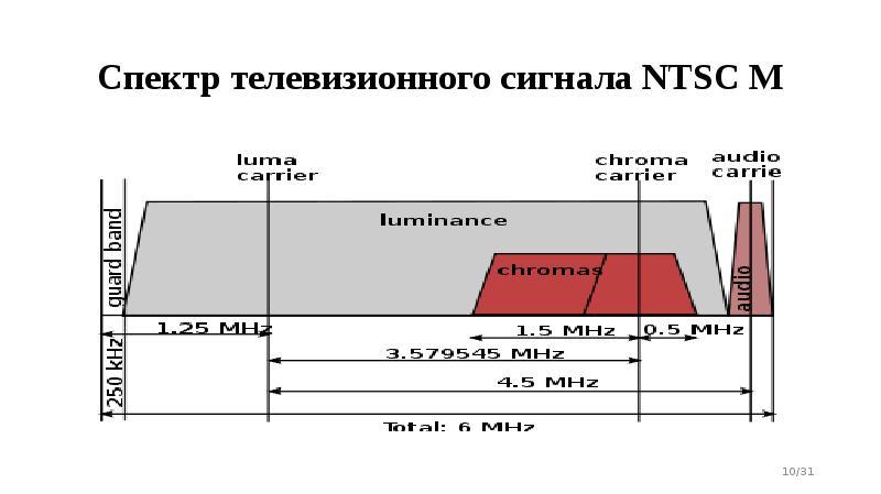 Спектр телевизионного сигнала NTSC M