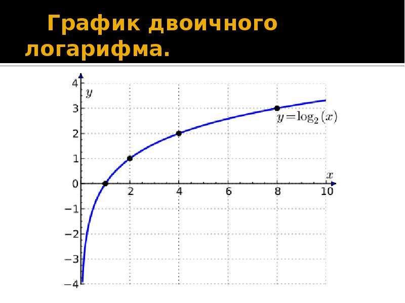 График двоичного логарифма.