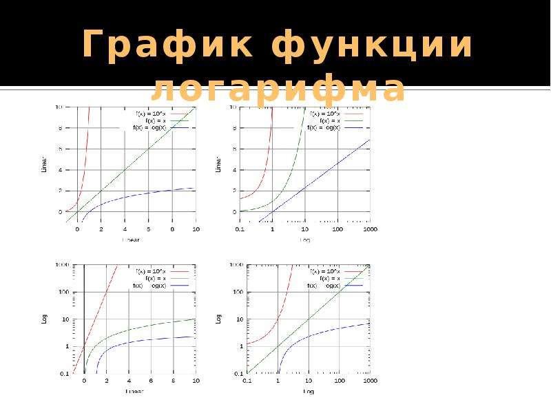 Логарифм. Основные свойства логарифмов, слайд 57
