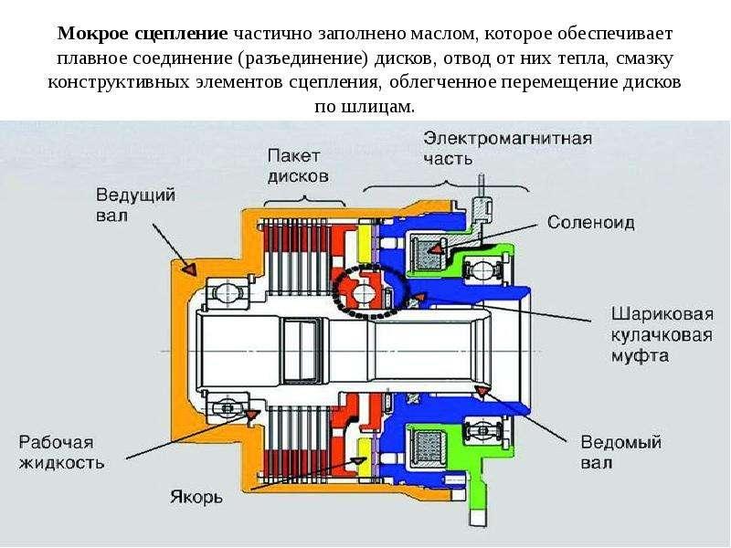 Мокрое сцепление частично заполнено маслом, которое обеспечивает плавное соединение (разъединение) д