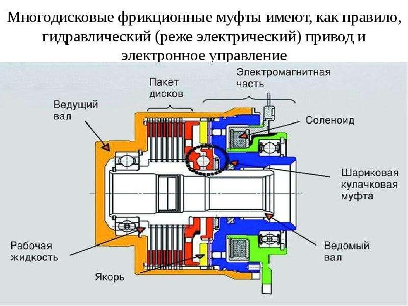 Многодисковые фрикционные муфты имеют, как правило, гидравлический (реже электрический) привод и эле