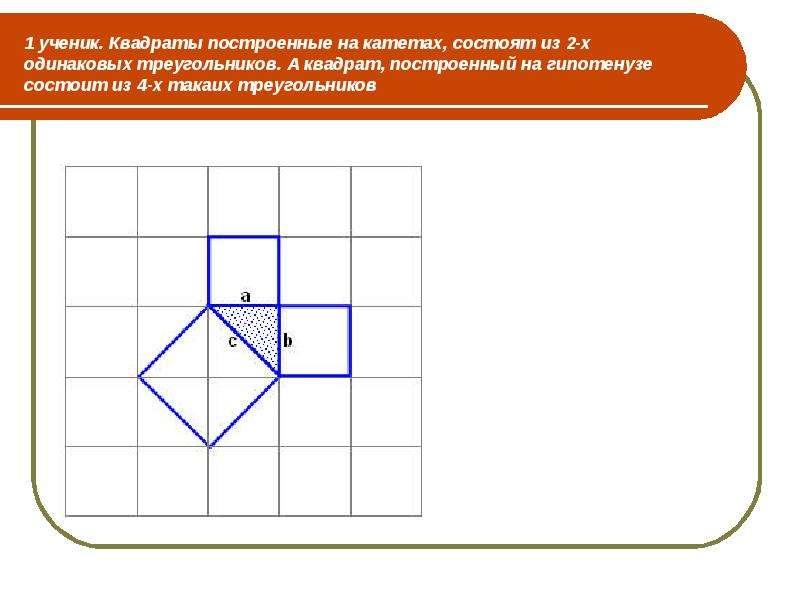 1 ученик. Квадраты построенные на катетах, состоят из 2-х одинаковых треугольников. А квадрат, постр