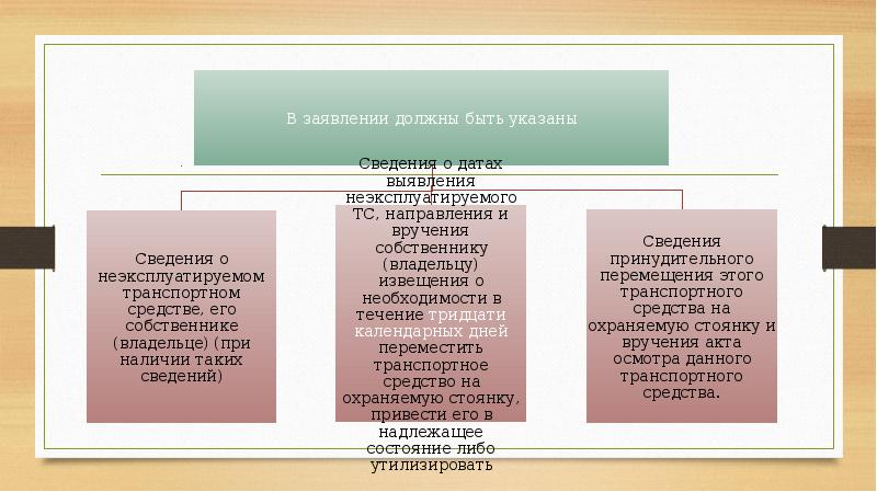 Особенности рассмотрения дел о признании неэксплуатируемого транспортного средства бесхозяйным, слайд 6