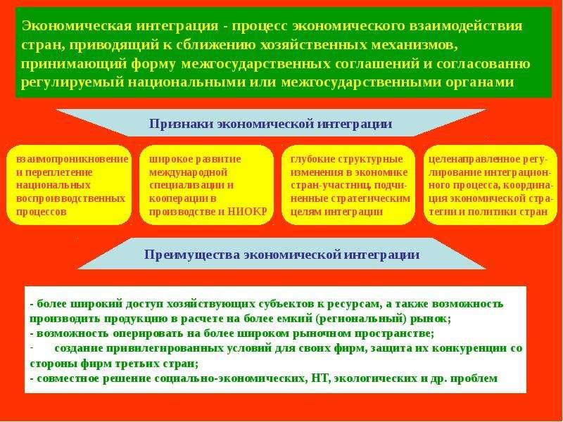 Экономическая интеграция - процесс экономического взаимодействия стран, приводящий к сближению хозяй