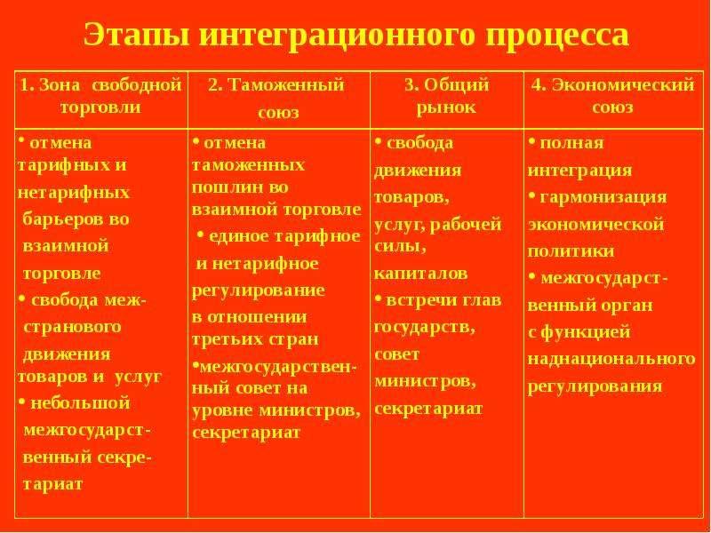 Этапы интеграционного процесса