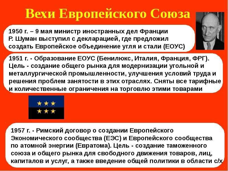 Вехи Европейского Союза