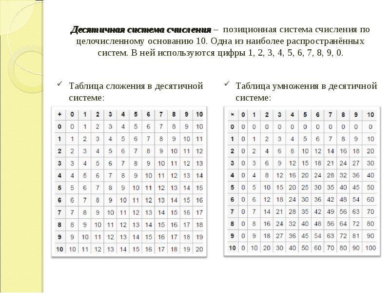 Десятичная система счисления – позиционная система счисления по целочисленному основанию 10. Одна из