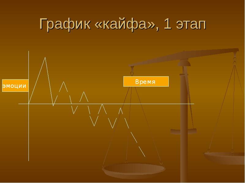 График «кайфа», 1 этап