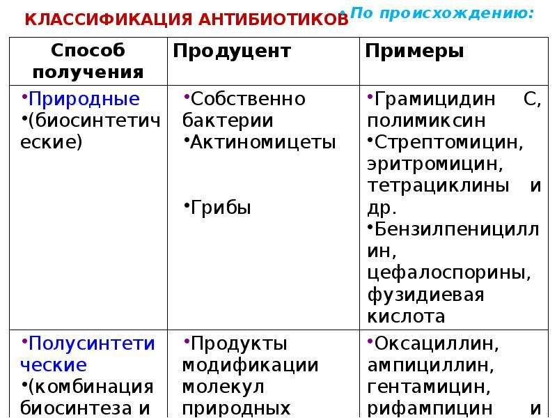 КЛАССИФИКАЦИЯ АНТИБИОТИКОВ По происхождению: