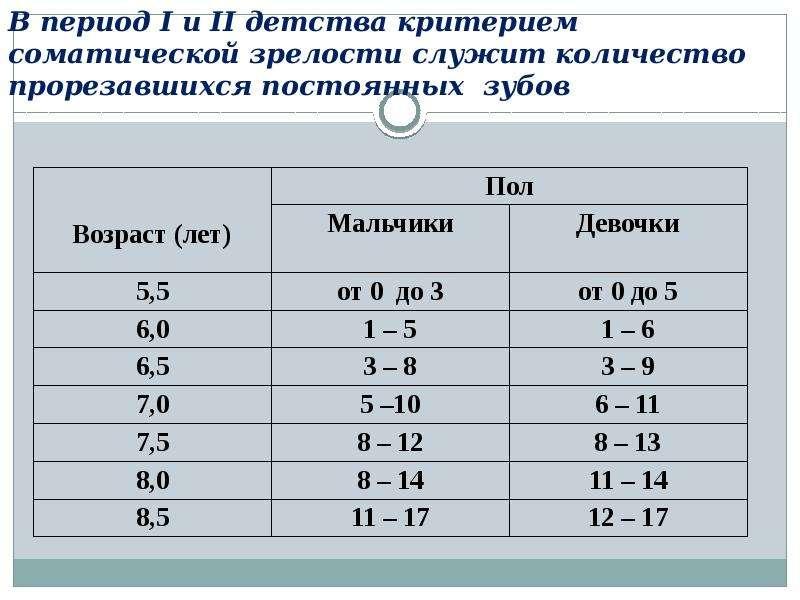 В период I и II детства критерием соматической зрелости служит количество прорезавшихся постоянных з