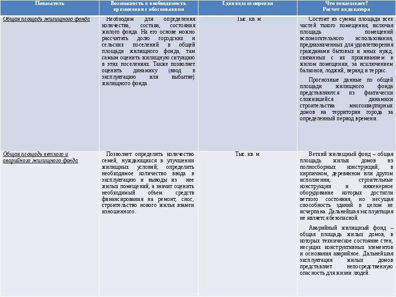 Показатели, которые необходимо прогнозировать в сфере «ЖКХ и транспорт», рис. 3