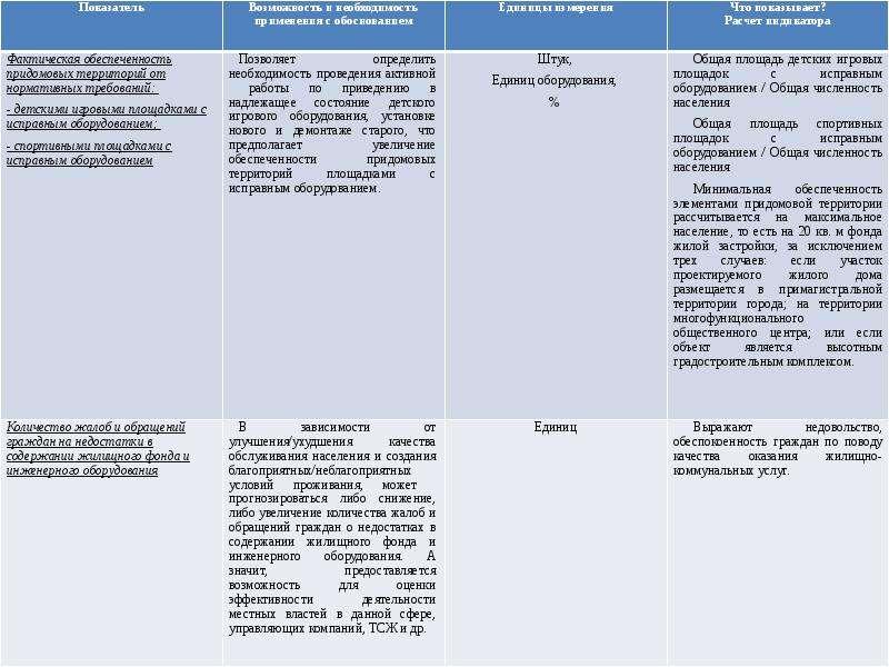 Показатели, которые необходимо прогнозировать в сфере «ЖКХ и транспорт», рис. 4