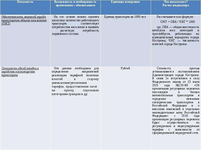 Показатели, которые необходимо прогнозировать в сфере «ЖКХ и транспорт», рис. 7