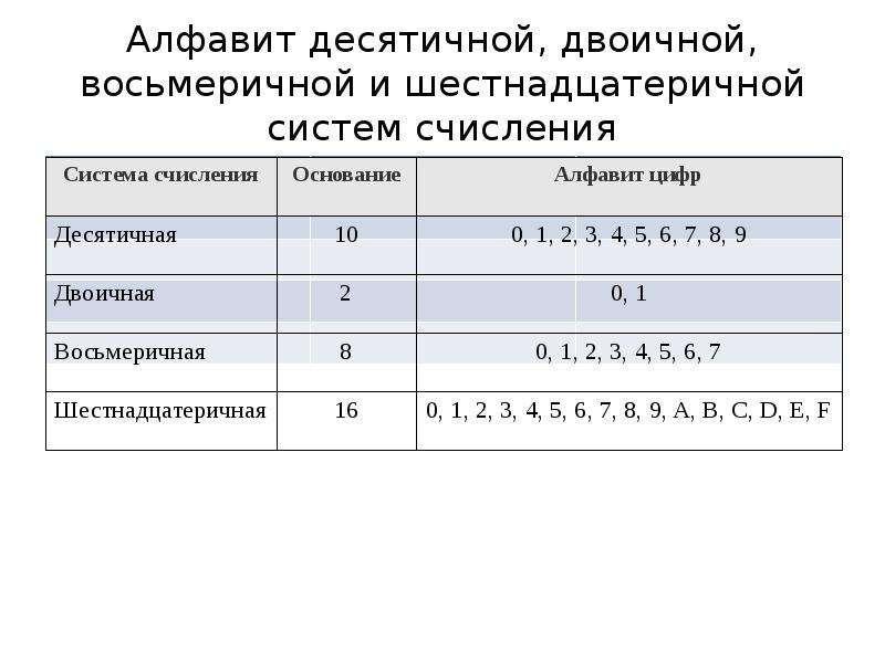 Алфавит десятичной, двоичной, восьмеричной и шестнадцатеричной систем счисления