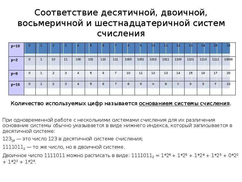 Соответствие десятичной, двоичной, восьмеричной и шестнадцатеричной систем счисления