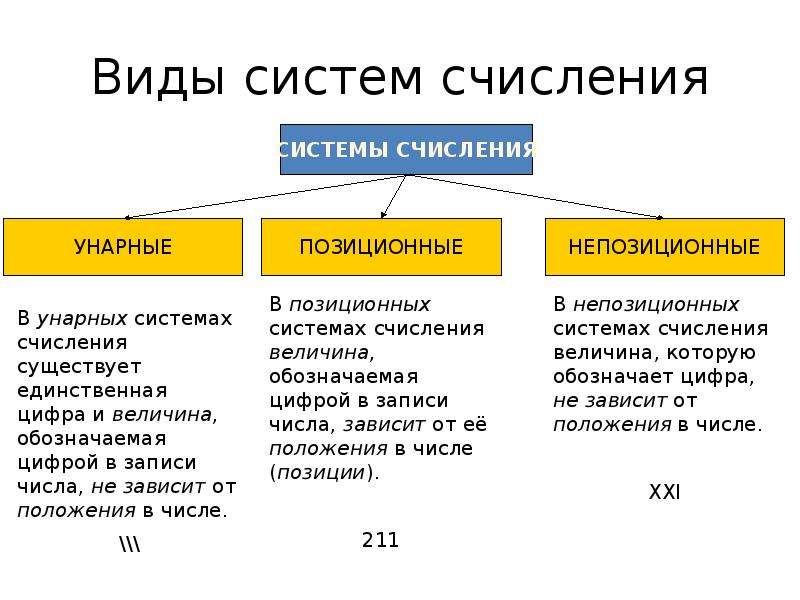 Виды систем счисления