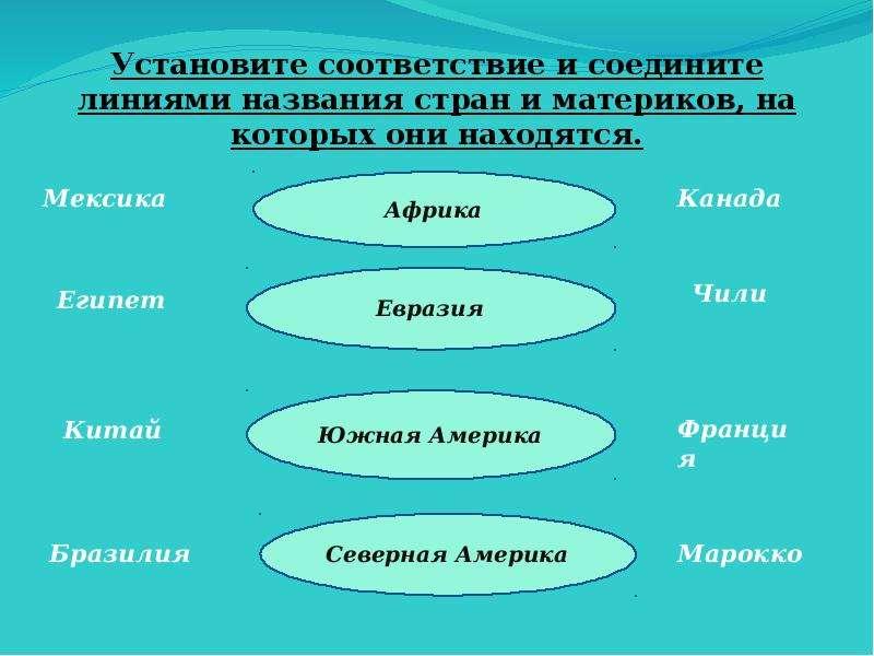 Установите соответствие и соедините линиями названия стран и материков, на которых они находятся.