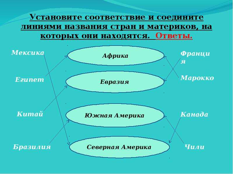 Установите соответствие и соедините линиями названия стран и материков, на которых они находятся. От