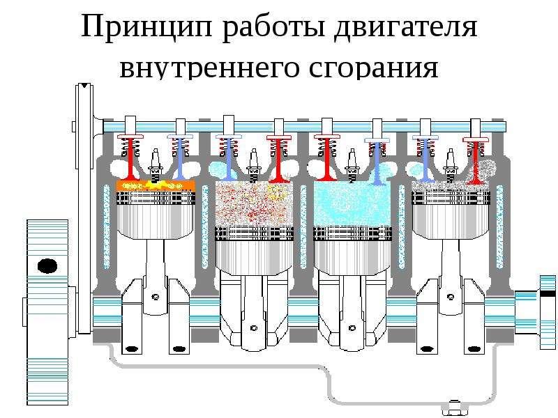 Картинка как работает двигатель внутреннего сгорания
