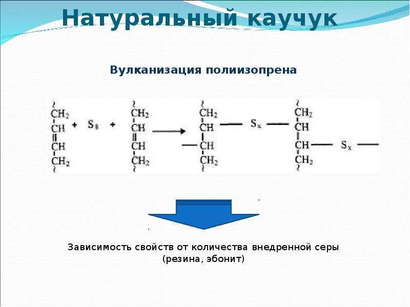 Натуральный каучук Вулканизация полиизопрена Зависимость свойств от количества внедренной серы (рези