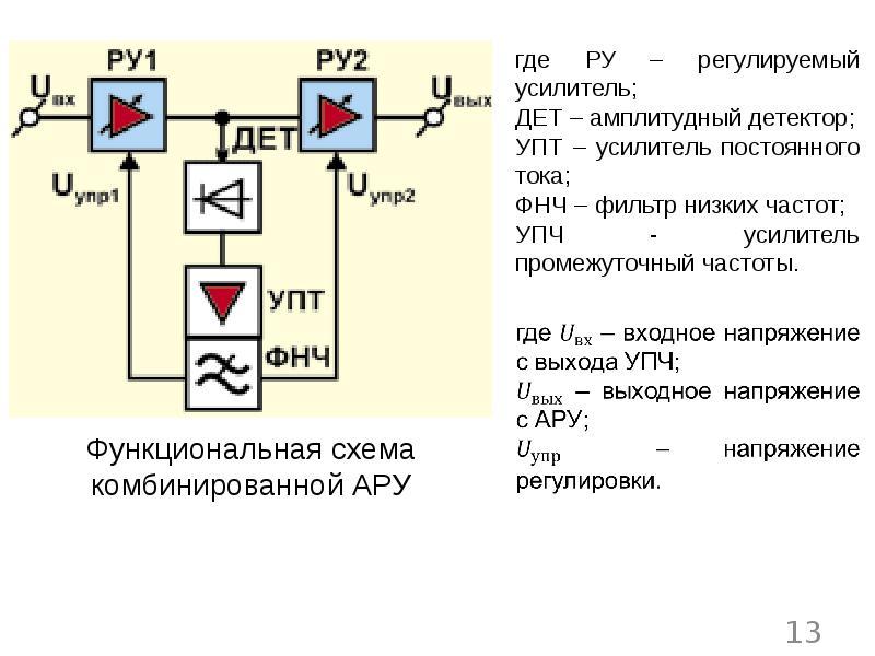 Назначение и варианты использования автоматической регулировки усиления в радиоприемном канале РЭС, слайд 13