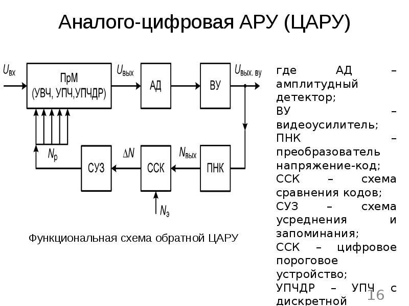 Аналого-цифровая АРУ (ЦАРУ)