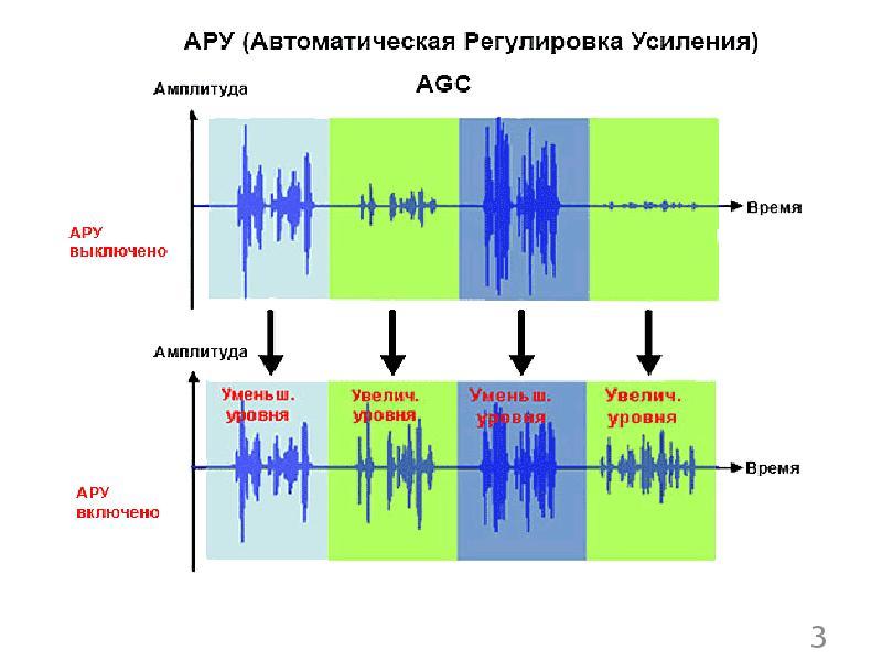 Назначение и варианты использования автоматической регулировки усиления в радиоприемном канале РЭС, слайд 3