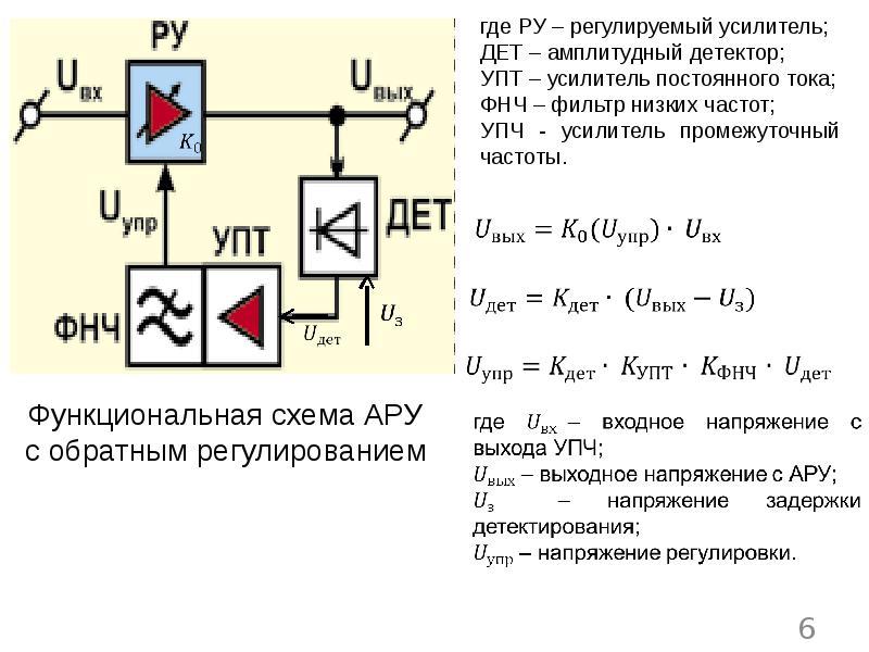 Назначение и варианты использования автоматической регулировки усиления в радиоприемном канале РЭС, слайд 6