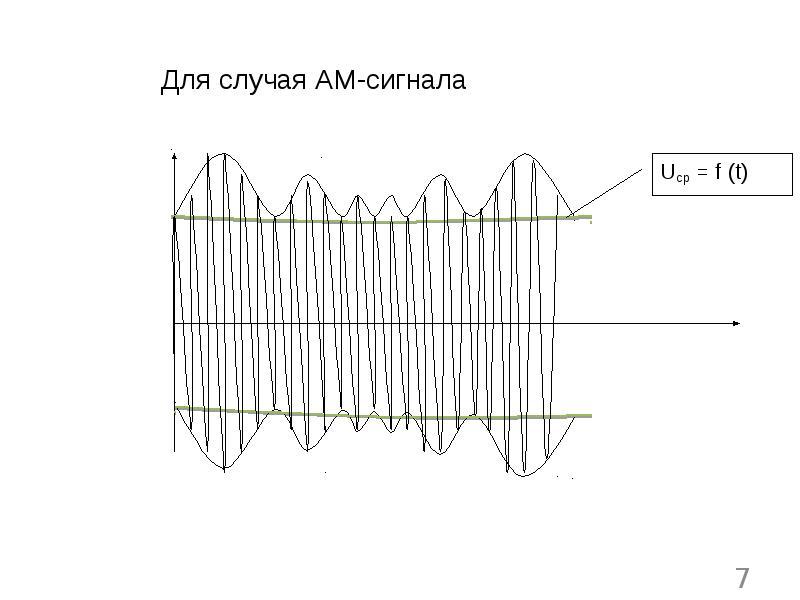 Назначение и варианты использования автоматической регулировки усиления в радиоприемном канале РЭС, слайд 7