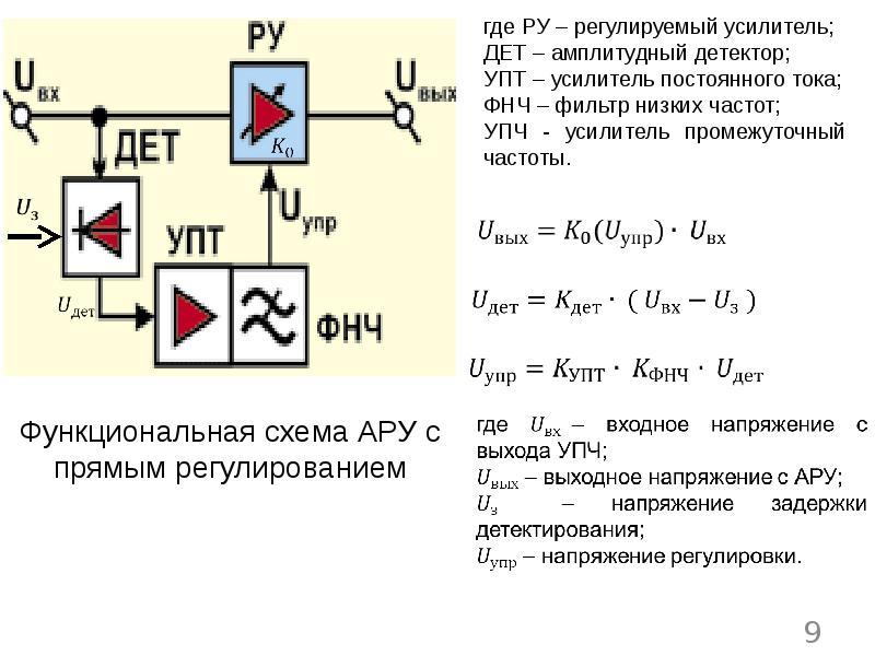 Назначение и варианты использования автоматической регулировки усиления в радиоприемном канале РЭС, слайд 9