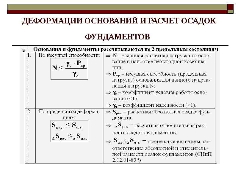 ДЕФОРМАЦИИ ОСНОВАНИЙ И РАСЧЕТ ОСАДОК ФУНДАМЕНТОВ