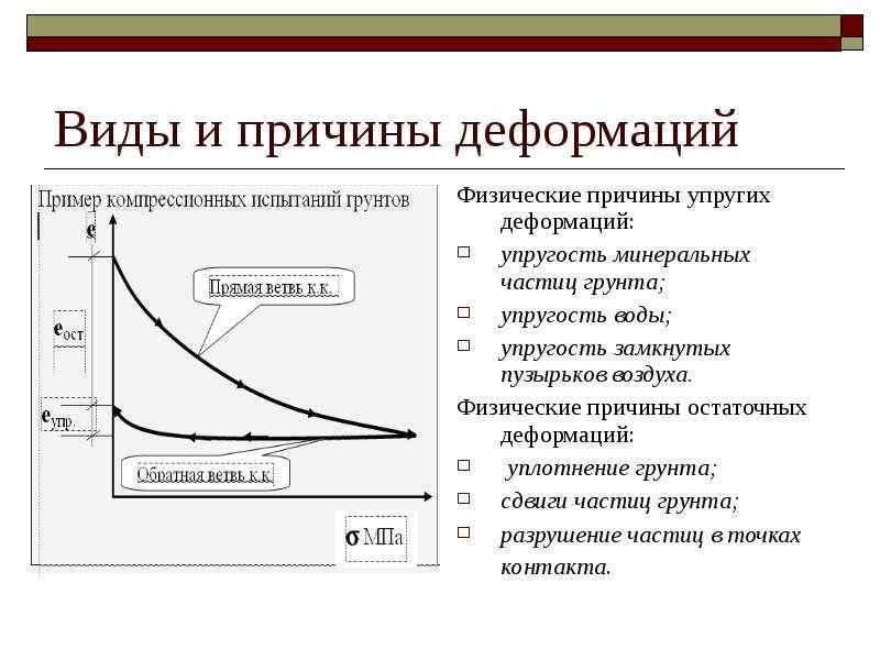 Виды и причины деформаций Физические причины упругих деформаций: упругость минеральных частиц грунта