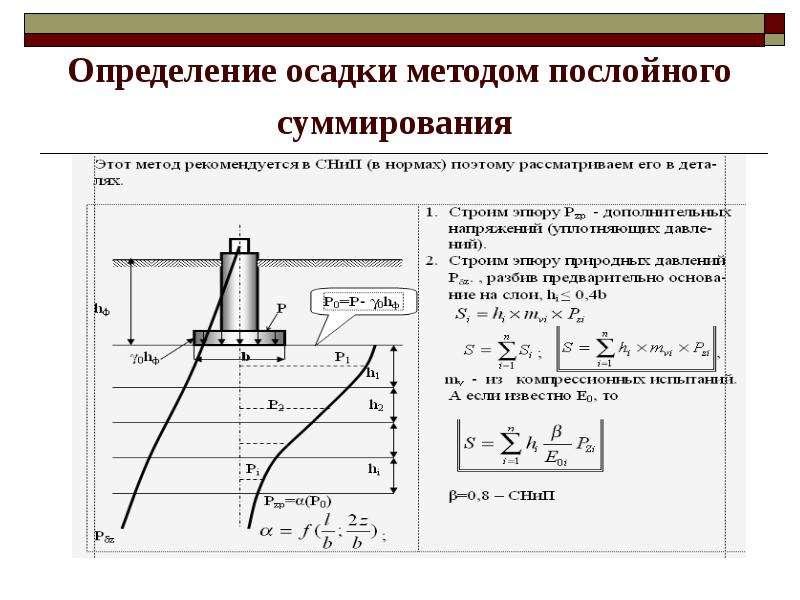 Определение осадки методом послойного суммирования